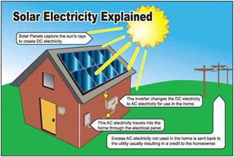 solar panels explained greenenergy solar