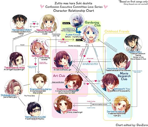 honeyworks characters relationship chart based on