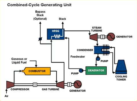 layout and operation of a steam power generation plant biopower projects technologies gasification