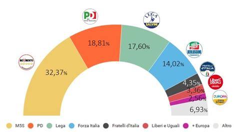 ministero degli interni risultati elettorali come sono andate le elezioni politiche 2018 i risultati
