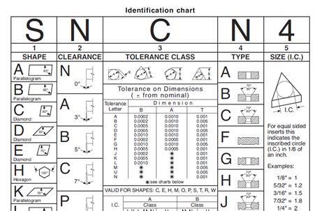 Kennametal Insert Chip Bubut Milling carbide insert model manufacturinget org