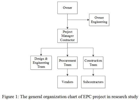design and build procurement quality professional project management education global