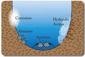 diagram of river erosion i study co uk igcse geography rivers and flooding