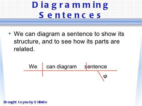 help diagramming sentences diagramming sentences can help complex best free