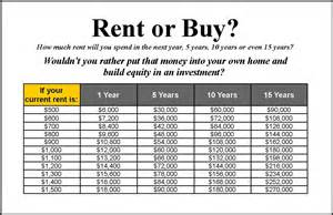 rent or buy a home financial tips rent or buy