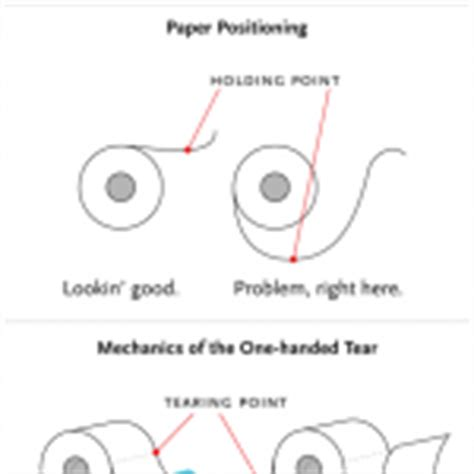 Toilet Paper Proper Way by Humor Archives Jeff Hester