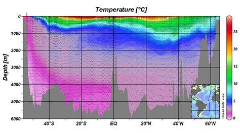cold water vs room temperature water heat content uncertainties climate etc