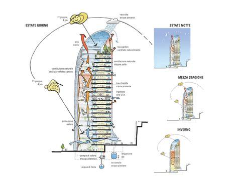 Vertical Nest, Milan's new super sustainable skyscraper