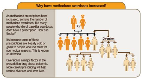 Cdc Detox Precedure by Image Gallery Methadone Overdose