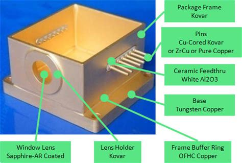 power diode packages hhl package 2pin package to3 8pin to259 package to258 package with fiber snout for high