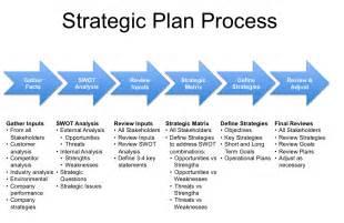 strategic business development plan template strategic business development plan template