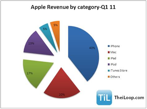 apple revenue apple gets 40 of its revenues from iphone has apple