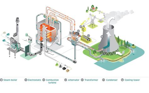 discuss the working of thermal power plant also draw its layout thermal electricity engie