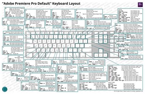 adobe premiere pro hotkeys the ultimate guide to premiere keyboard shortcuts a