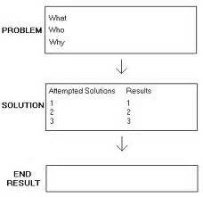 Problem Solution Outline by 301 Moved Permanently