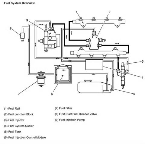Diesel Fuel System Questions Gmc 3500 Hd Slt Diesel Dually 4x4 Where Can I Get A