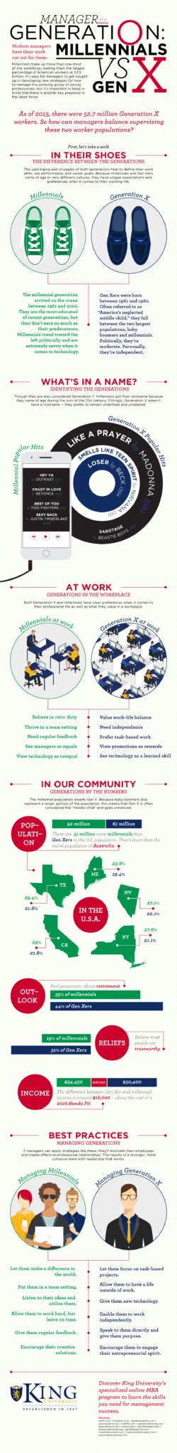 Graphic Design Mba Vs Mfa by Mba Submit Infographics