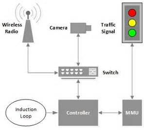 do traffic lights sensors traffic lights hacked in major cities just a laptop