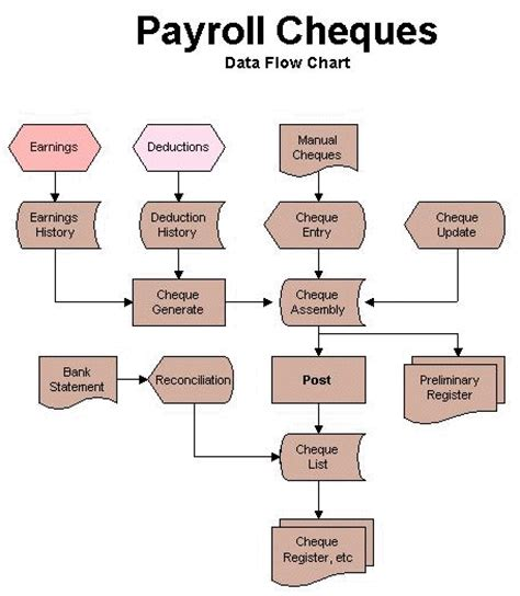 payroll processing flowchart payroll cycle flowchart create a flowchart