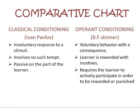 Classical Conditioning Essay by Operant Conditioning Essay Classical Vs Operant Conditioning Essays College Paper Help Skinner