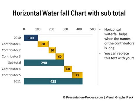 powerpoint waterfall chart template variations of waterfall chart in powerpoint