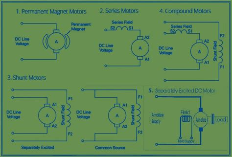 dc motor types 5 types of dc motor electrical engineer q and a