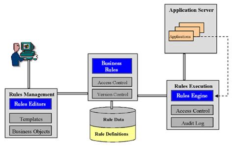 design pattern rule engine bamboo automatic generation of scm systems