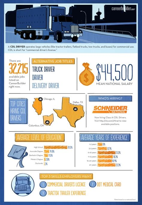ultimate collection  trucking infographics  infographics   trucking industry