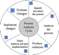 Process Of Analysis Essay by A Essay Exles Research Papers And Topics Gamzdevz