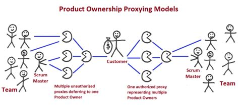 pattern of business ownership product ownership in practice dzone agile