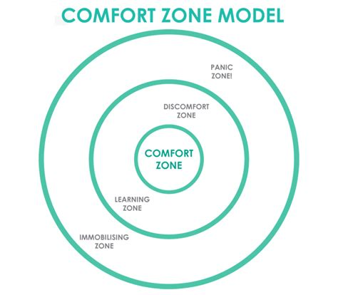 comfort zome are you staying in your comfort zone when you could be