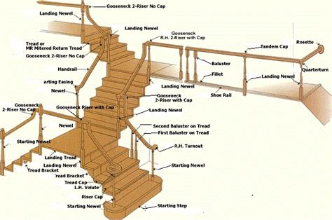 Stair Parts Stair Components Diagram Stair Parts Elsavadorla