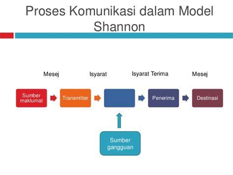 5 Elemen Berpikir Efektif H683 proses dan elemen komunikasi