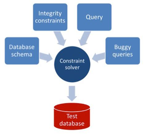 sql challenge queries query aware database generator ceadar