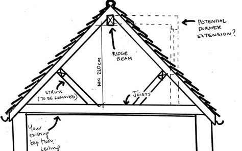 Normal Ceiling Height by Average Ceiling Height Integralbook