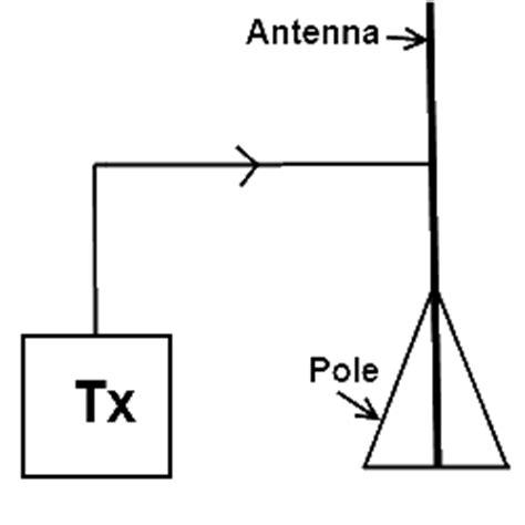 types  antennas