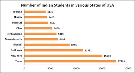 Number Of Indian Applicants Mba by Number Of States In India Driverlayer Search Engine