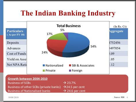 indiba bank consolidation in indian banking industry