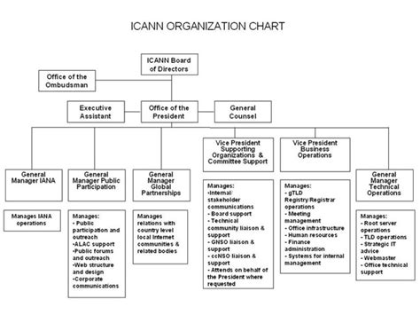 Support Staff In The Office Of The President Include by Icann Plan For Organization Of Icann Staff 22 May 2003