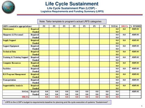 Sustainment Plan Template ppt cycle sustainment cycle sustainment plan