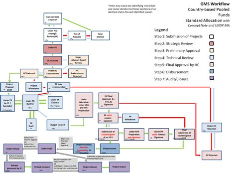 project workflow management project workflow for undp managed funds cbpf grant