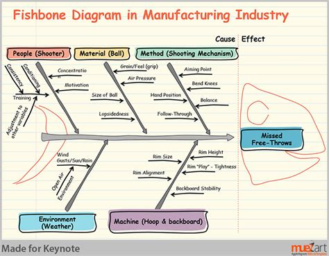 fishbone diagram for manufacturing industry muezart keynote templates slides and designs