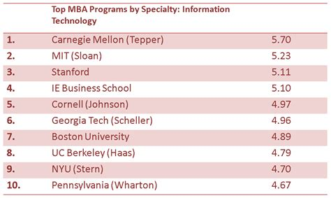 Worst Mba Programs by Massachusetts Institute Of Technology Mba Ranking