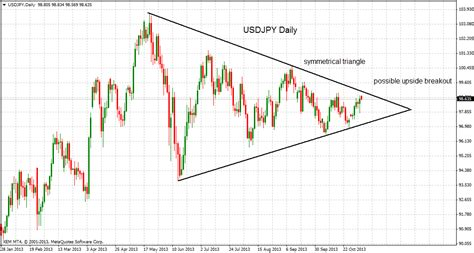 triangle pattern in technical analysis technical analysis usdjpy nearing triangle apex
