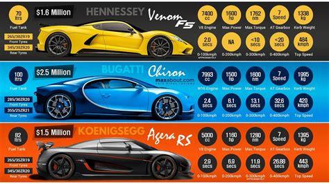 koenigsegg agera r 2019 2019 hennessey venom f5 vs 2018 bugatti chiron vs 2017