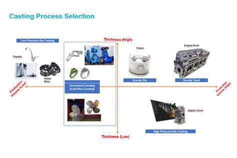 design for manufacturing casting emerging technologies and design for manufacturing the