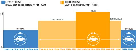 paystations for pge making sense of the rates