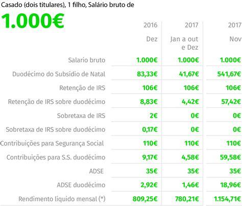 pagamento do mes de abril 2016 pagamento dos salarios do funcionarios de rondonia mes