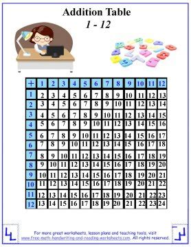 addition table worksheets