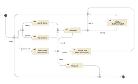 mall diagram state diagram exle store state machine